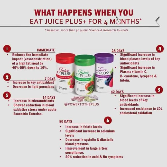 Benefits of Juice Plus