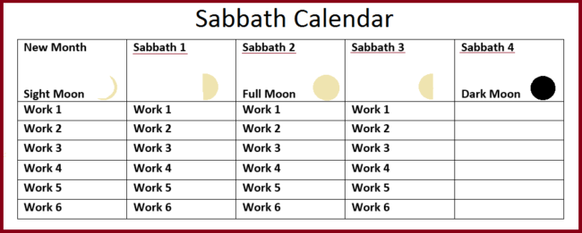 January 2018 weiser academy the next month begins with sighting of moon by two witnesses next work 6 days then rest 1 evening and morning sabbath day repeat cycle 3 more times to fandeluxe Gallery